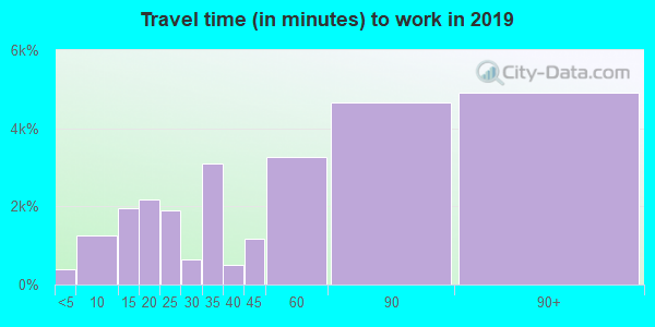 11691 zip code travel time to work (commute)
