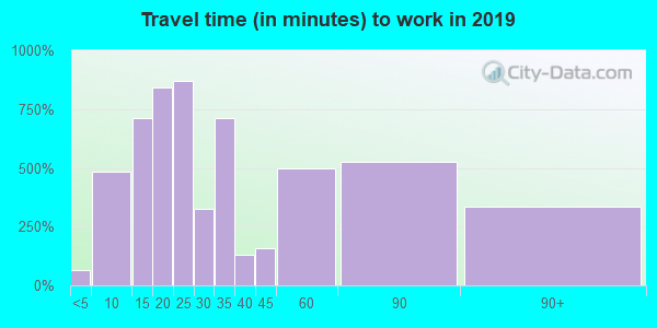11716 zip code travel time to work (commute)