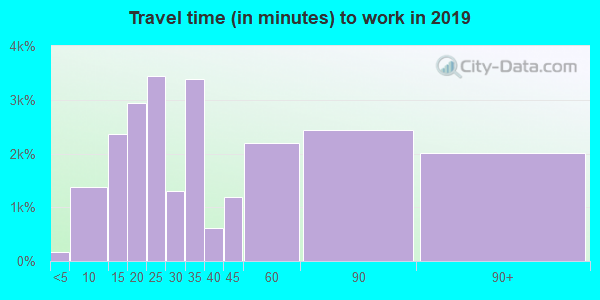 11756 zip code travel time to work (commute)