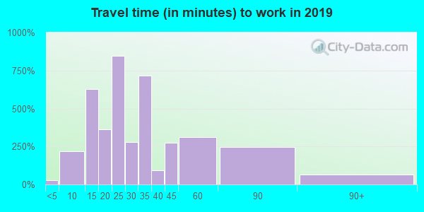 11792 zip code travel time to work (commute)