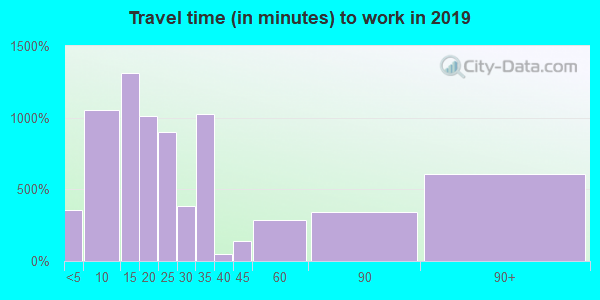 11937 zip code travel time to work (commute)