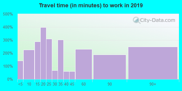 11942 zip code travel time to work (commute)