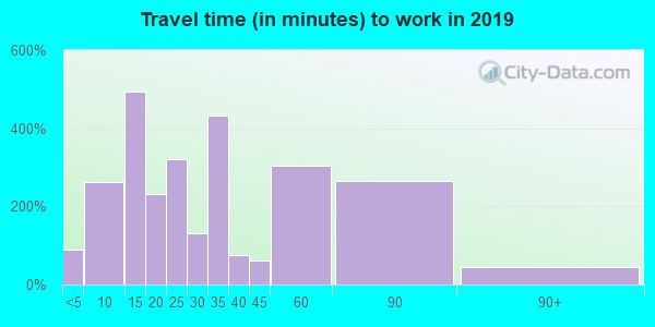 11952 zip code travel time to work (commute)