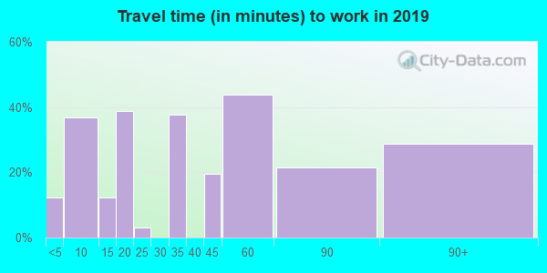 11957 zip code travel time to work (commute)