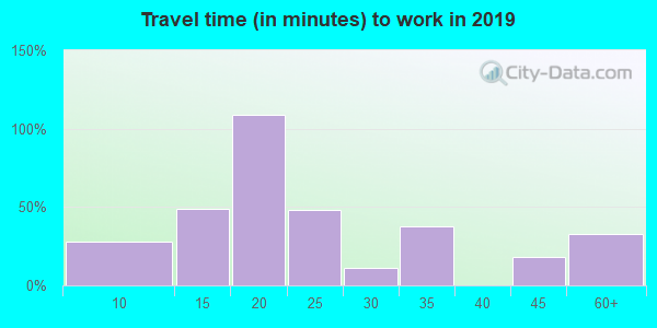 11958 zip code travel time to work (commute)