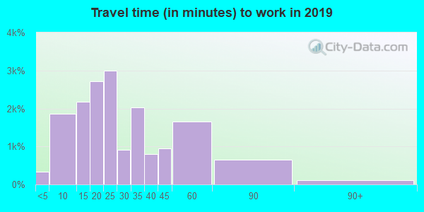 12020 zip code travel time to work (commute)