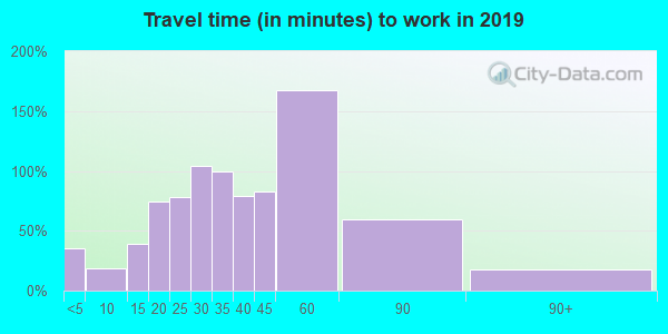 12066 zip code travel time to work (commute)