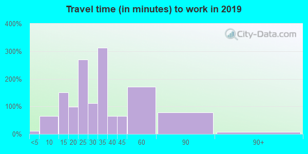 12074 zip code travel time to work (commute)