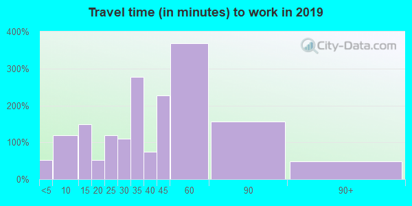 12083 zip code travel time to work (commute)