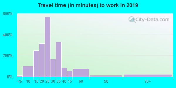 12148 zip code travel time to work (commute)