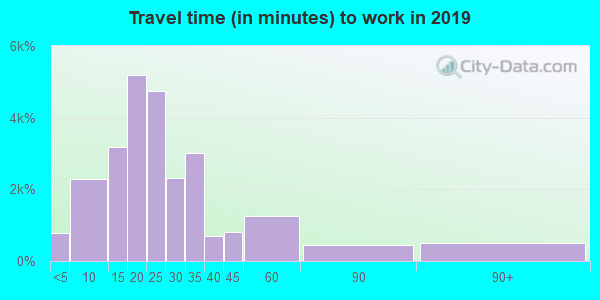 12180 zip code travel time to work (commute)