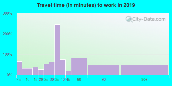 12197 zip code travel time to work (commute)