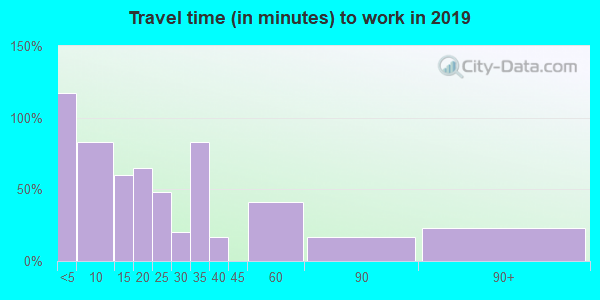 12474 zip code travel time to work (commute)