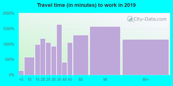 12533 zip code travel time to work (commute)