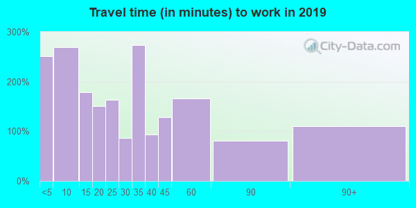 12545 zip code travel time to work (commute)