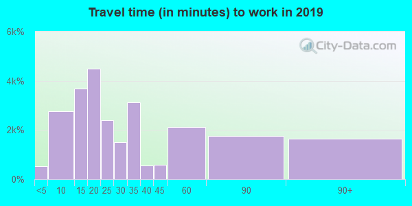 12550 zip code travel time to work (commute)