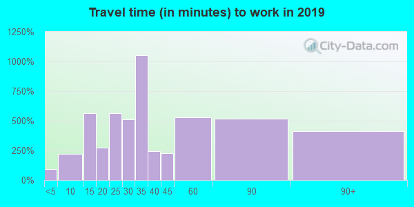 12566 zip code travel time to work (commute)