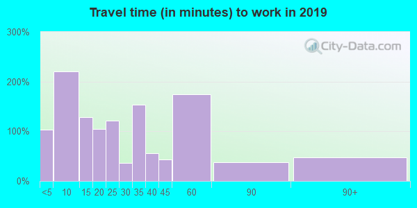 12567 zip code travel time to work (commute)