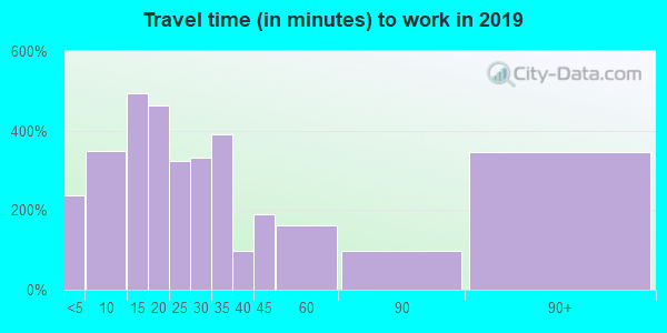 12572 zip code travel time to work (commute)