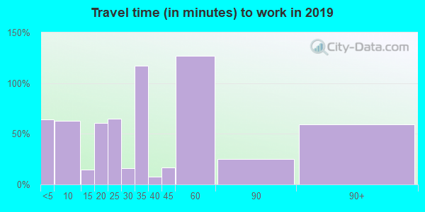 12723 zip code travel time to work (commute)
