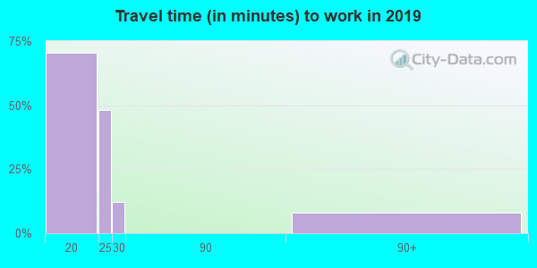 12749 zip code travel time to work (commute)
