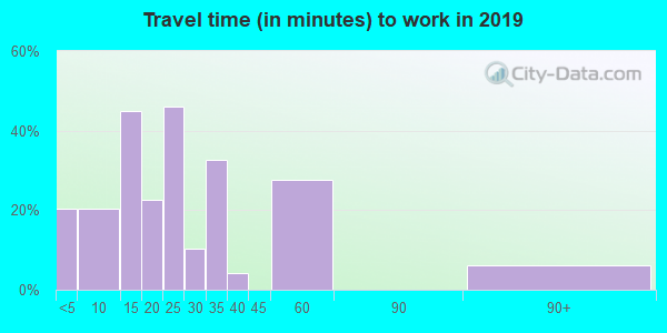12763 zip code travel time to work (commute)