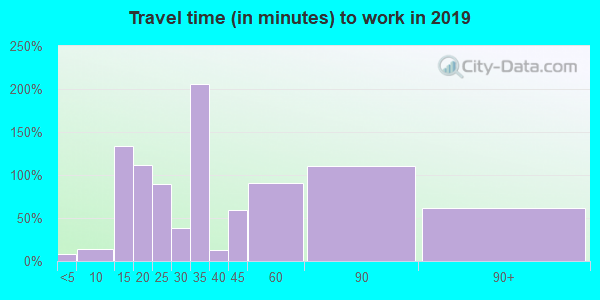 12780 zip code travel time to work (commute)