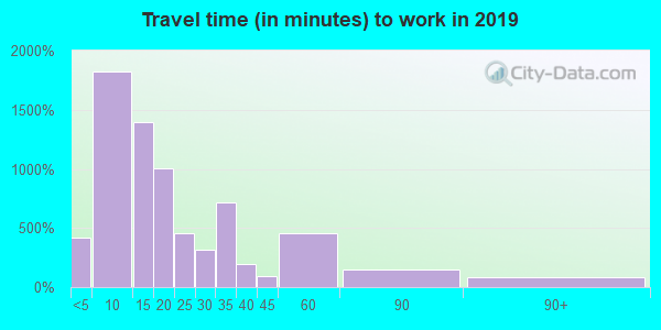 12801 zip code travel time to work (commute)