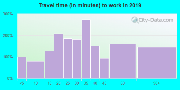 12809 zip code travel time to work (commute)