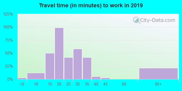 12914 zip code travel time to work (commute)