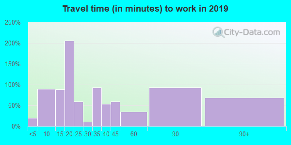12928 zip code travel time to work (commute)