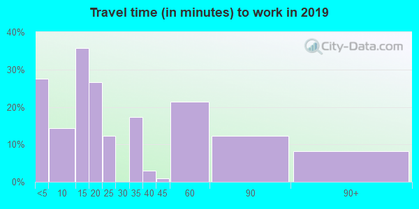 12936 zip code travel time to work (commute)