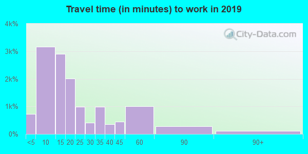 13045 zip code travel time to work (commute)