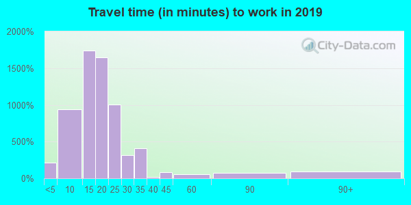 13057 zip code travel time to work (commute)