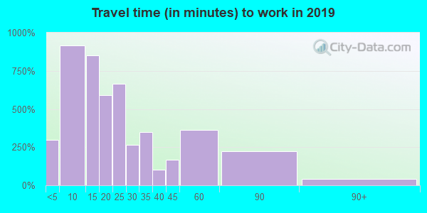 13148 zip code travel time to work (commute)