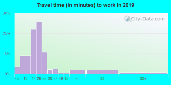 13206 zip code travel time to work (commute)