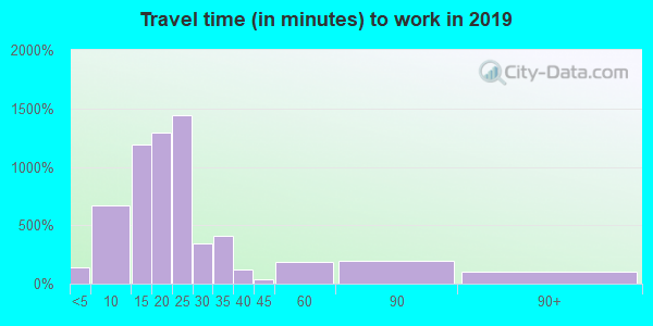 13209 zip code travel time to work (commute)