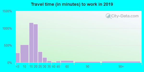 13214 zip code travel time to work (commute)