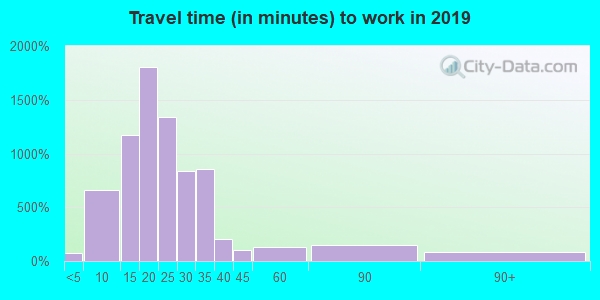 13215 zip code travel time to work (commute)
