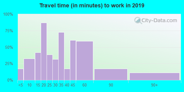 13485 zip code travel time to work (commute)