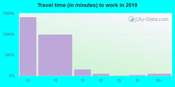 13602 zip code travel time to work (commute)