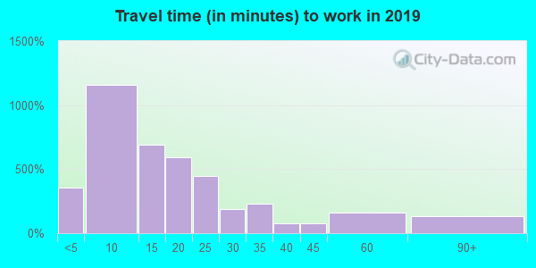 13617 zip code travel time to work (commute)