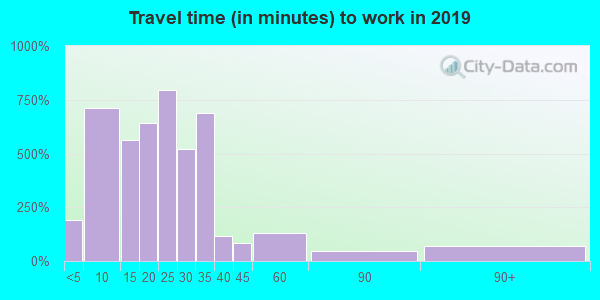 13619 zip code travel time to work (commute)