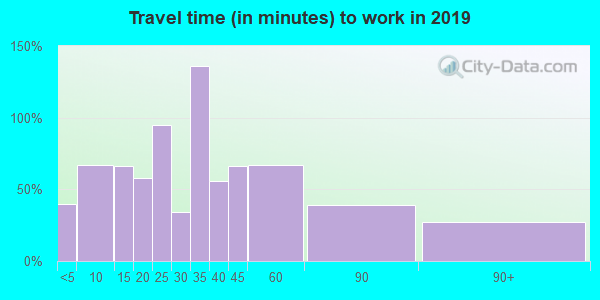 13646 zip code travel time to work (commute)