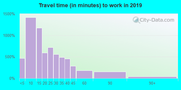 13662 zip code travel time to work (commute)