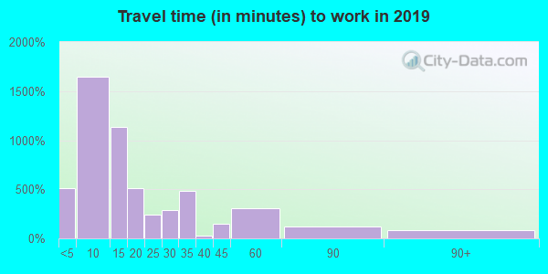 13669 zip code travel time to work (commute)
