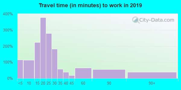 13833 zip code travel time to work (commute)