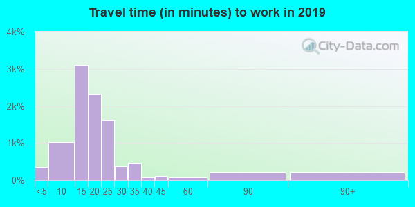 13850 zip code travel time to work (commute)