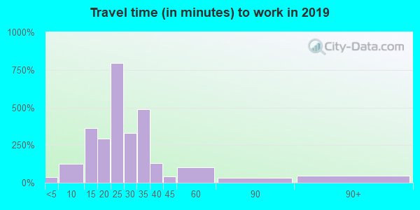 13865 zip code travel time to work (commute)