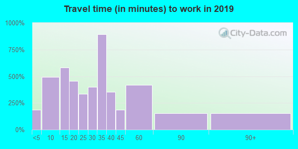14001 zip code travel time to work (commute)